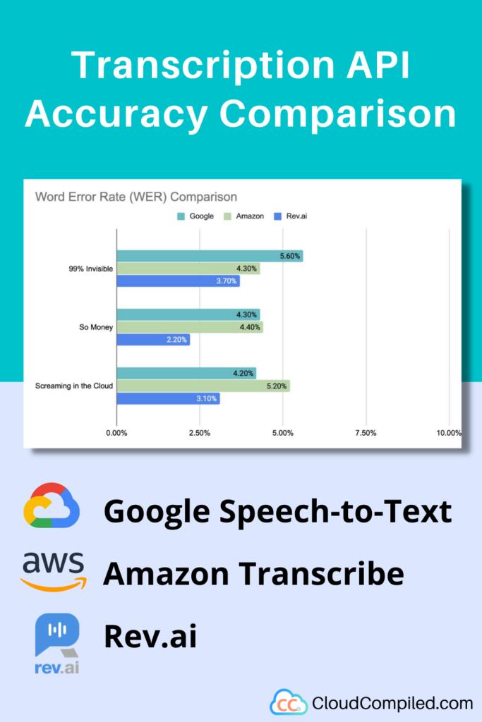 Transcription API accuracy comparison