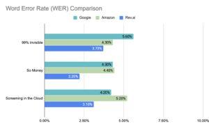 WER score comparison