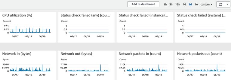 Cloudwatch metrics in EC2