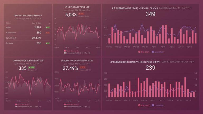databox Dashboard example