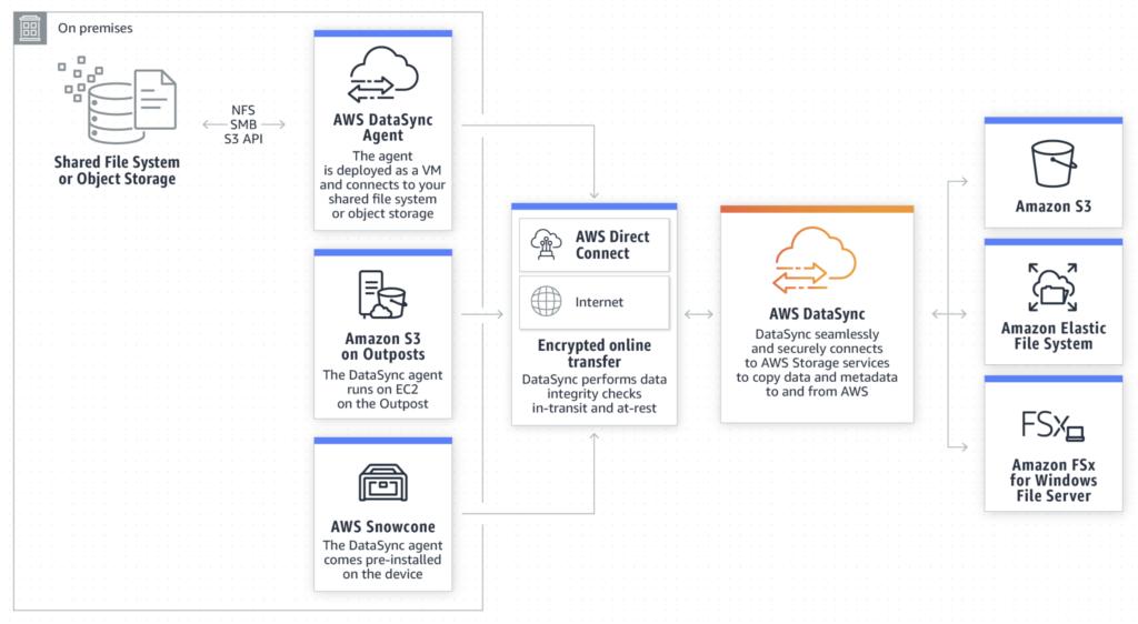 AWS Datasync- transferring data